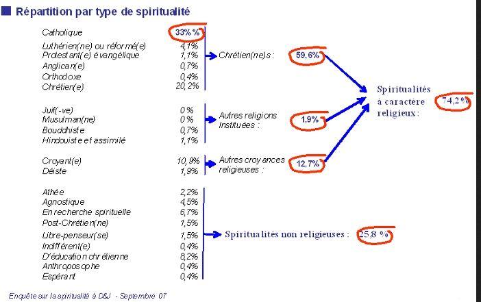 David & Jonathan - enquête spiritualité 2007